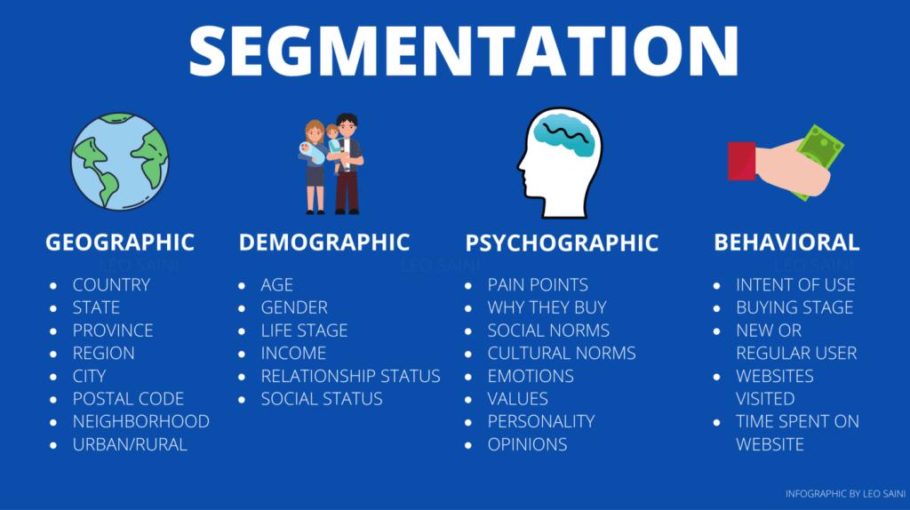 Copywriter Leo Saini created this marketing segmentation infographic