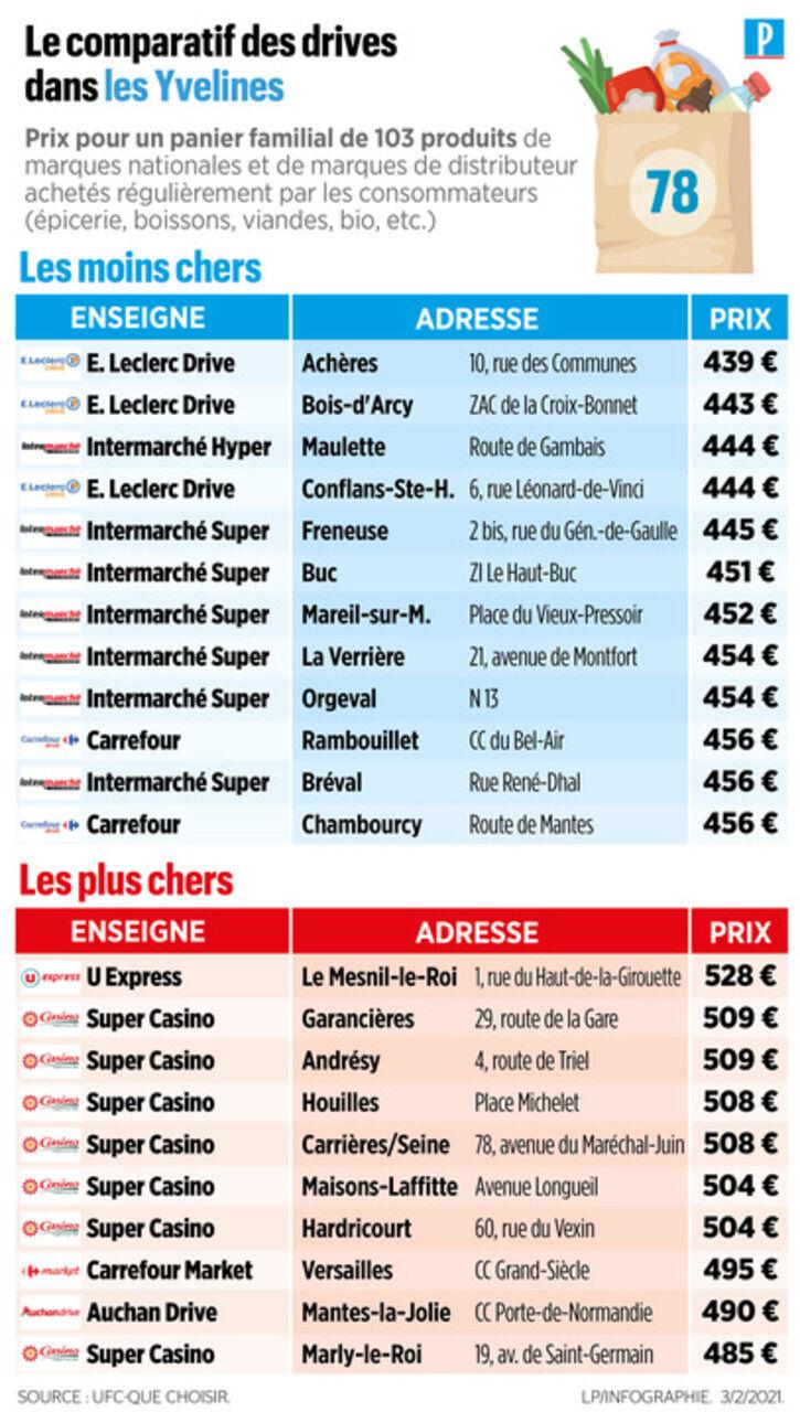 Faire Ses Courses Pas Cher : faire, courses, Faire, Courses, Drive, Yvelines,, Jusqu'à, Euros, Différence, CasinosGlitz