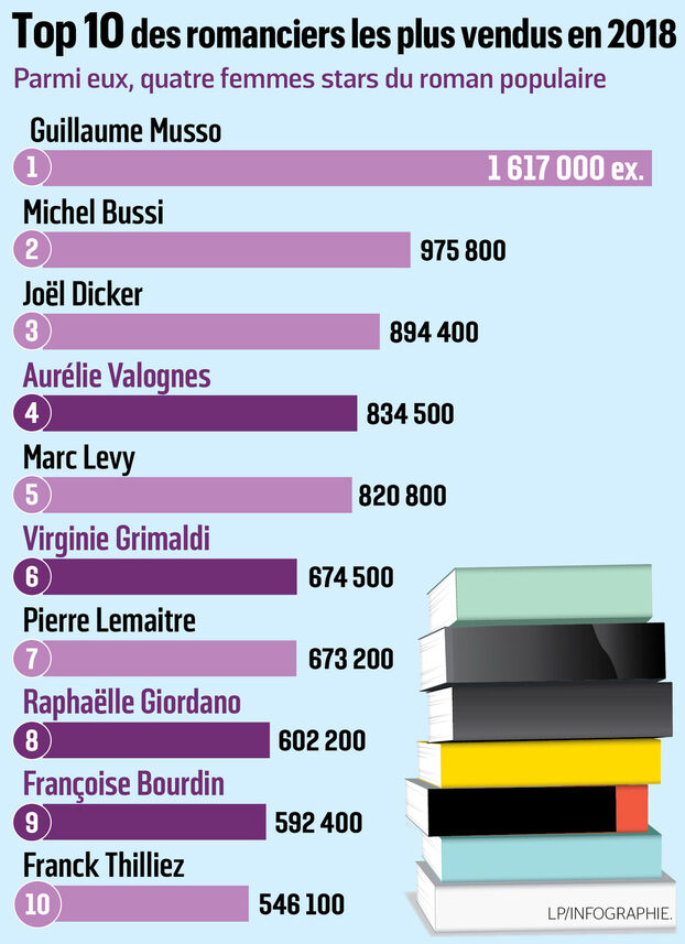 Meilleures Ventes Livres De Poche : meilleures, ventes, livres, poche, Meilleures, Ventes, Livres, Giordano,, Grimaldi, Valognes, Parisien