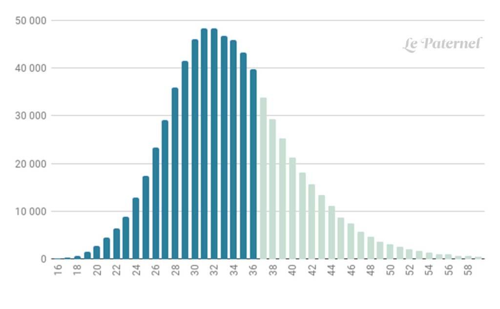 Nombre de naissances selon l'âge du père, en France, en 2016