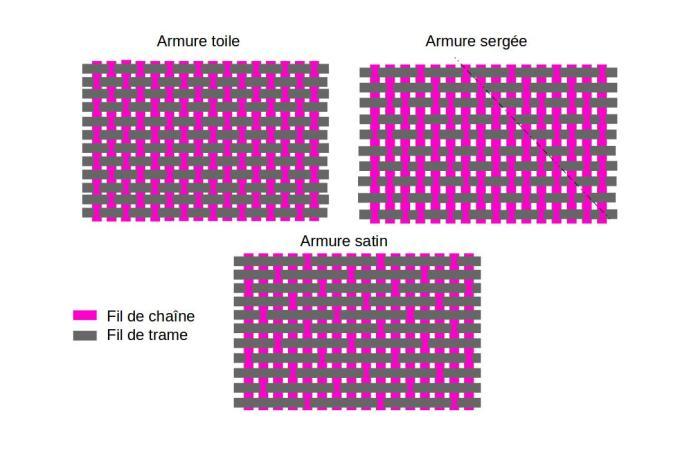 Tout savoir sur les textiles