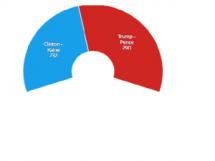 Nombre de grands électeurs
