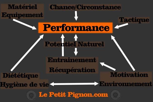 Schéma de la performance