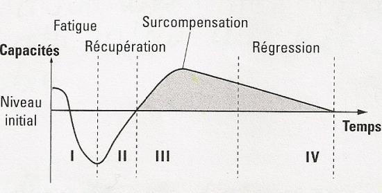 surcompensation