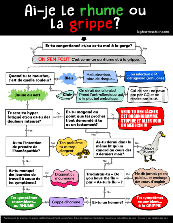 Organigramme différences rhume grippe