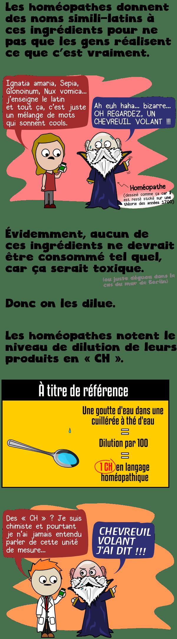 Faux noms latins et dilutions en CH