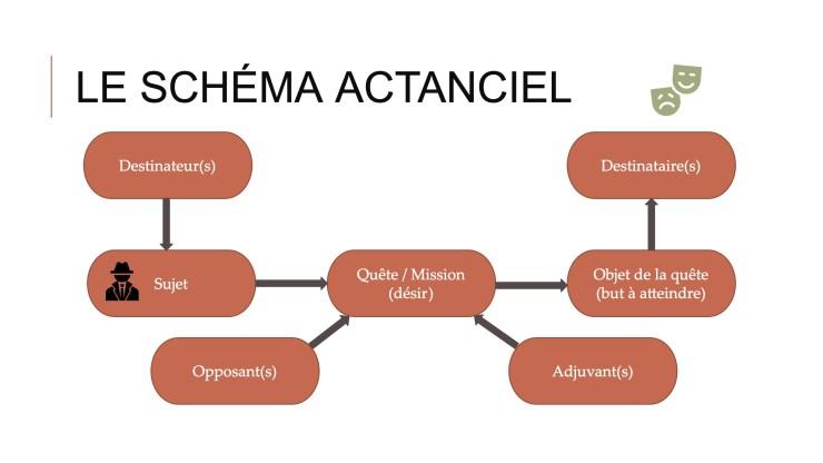 schéma actanciel