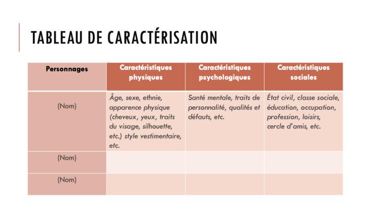 Tableau de caractérisation des personnages