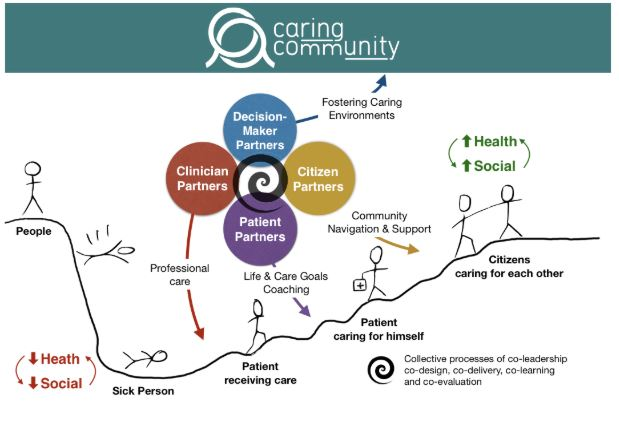Community initiative co-led with patients could improve care for people with complex health and social needs