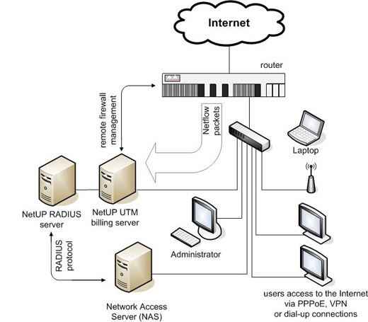 RADIUS Servers and Utilities for Administration of the