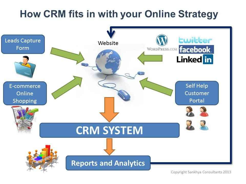 The Role Of CRM In The Modern ECommerce Environment