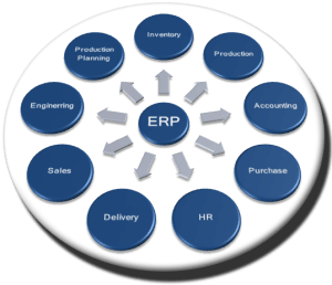 Advantages of an Online ERP System