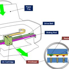 Working Of Laser Printer With Diagram Hitachi Nail Gun Parts Which Should I Buy? Inkjet, Or Led?