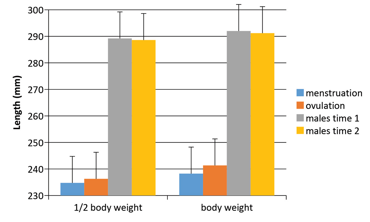 hight resolution of change in foot length for each gender over time average foot length