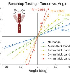 figure 4 results of benchtop testing for a range of elastic band thicknesses  [ 1237 x 1021 Pixel ]