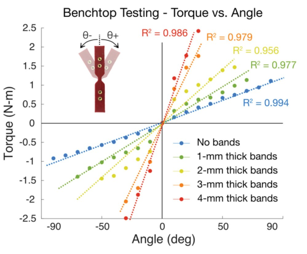 medium resolution of figure 4 results of benchtop testing for a range of elastic band thicknesses