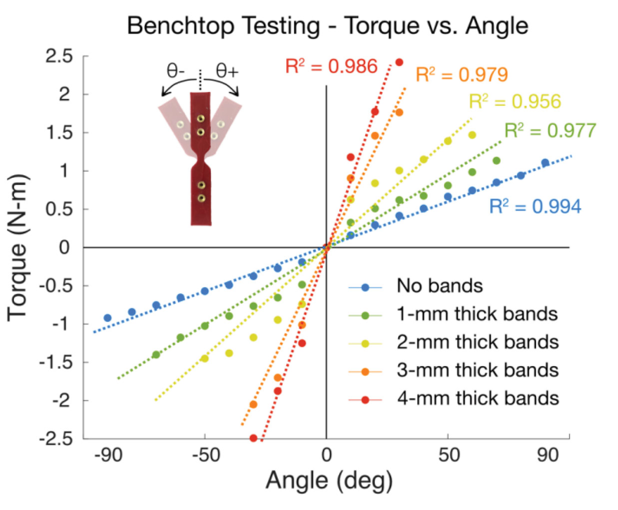 hight resolution of figure 4 results of benchtop testing for a range of elastic band thicknesses
