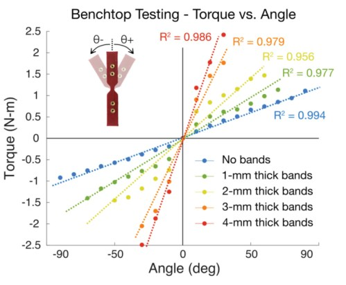 small resolution of figure 4 results of benchtop testing for a range of elastic band thicknesses