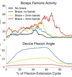 figure 7 knee flexor activity and device angle for one representative flexion extension cycle at three different stiffness settings  [ 1147 x 1021 Pixel ]