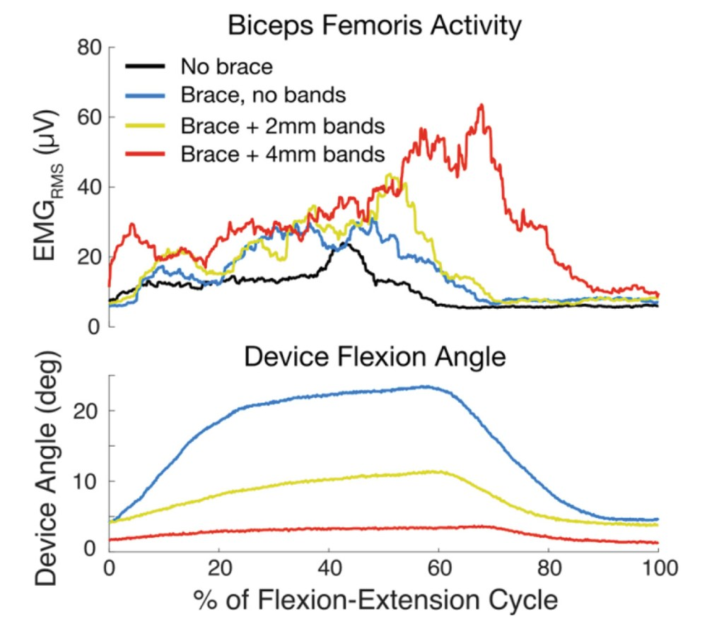 medium resolution of figure 7 knee flexor activity and device angle for one representative flexion extension cycle at three different stiffness settings