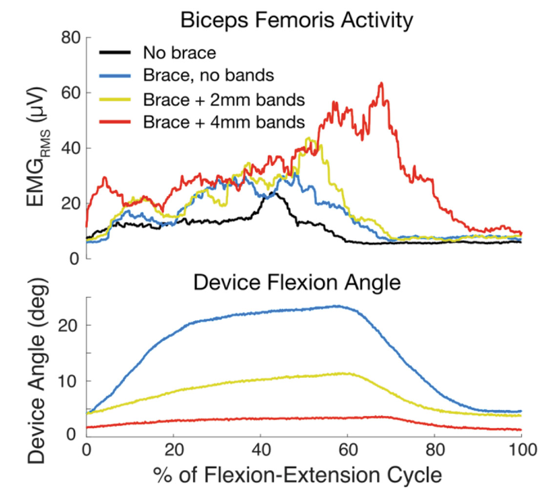 hight resolution of figure 7 knee flexor activity and device angle for one representative flexion extension cycle at three different stiffness settings