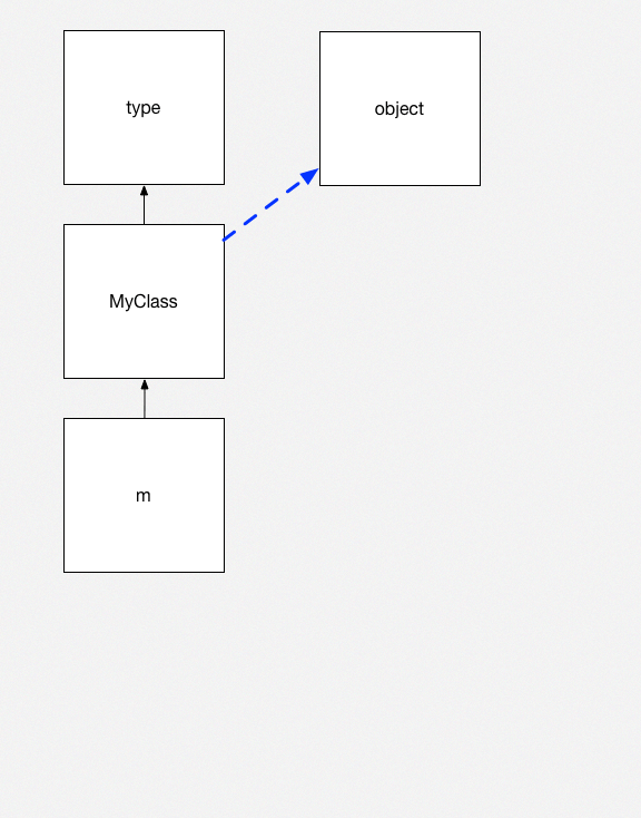 Python objects 3
