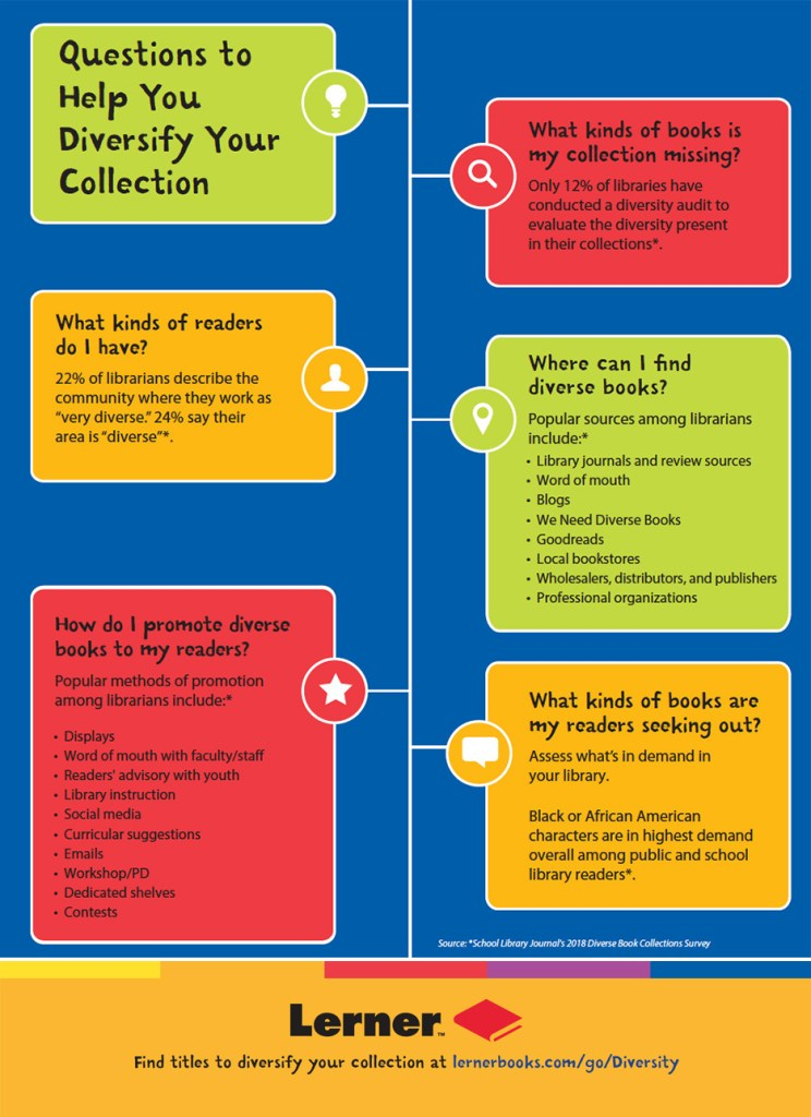 Here are some questions to help you diversify your collection.