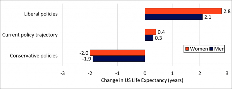 Figure 2. How Changing State Policies Might Affect U.S. Life Expectancy