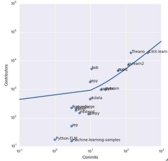 scatter regression python projects lineare regression