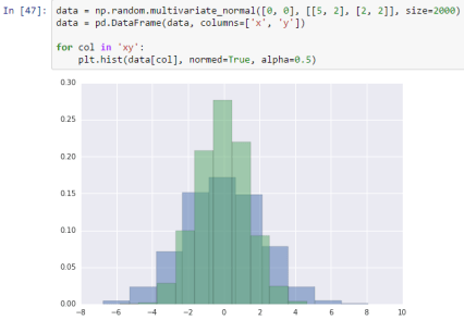 data = np.random.multivariate_normal([0, 0], [[5, 2], [2, 2]], size=2000) data = pd.DataFrame(data, columns=['x', 'y']) for col in 'xy':     plt.hist(data[col], normed=True, alpha=0.5)