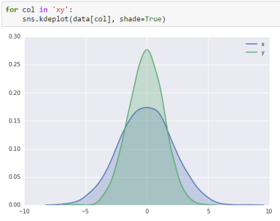 smooth estimate of the distribution using a kernel density estimation Seaborn
