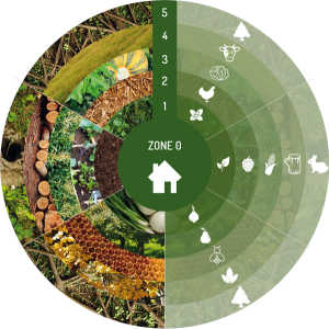 Zonage permaculture