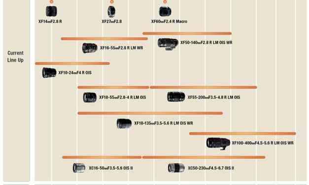 Guide pour choisir objectif FUJINON pour Fujifilm X ? Comparatif !