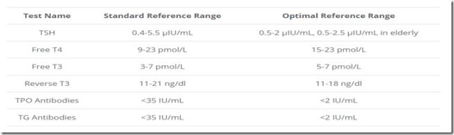 valeurs référence et optimale thyroïdite de Hashimoto medecine fonctionnelle