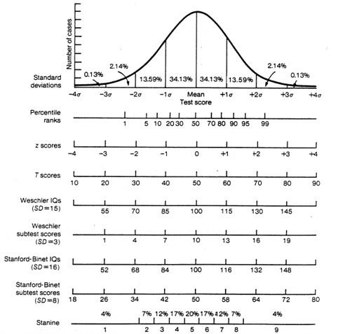 échelles de wechsler; Test d'intelligence Wechlser
