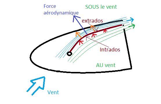 réglage des voiles aérodynamique