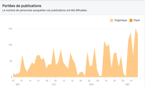 la portée des publications ne cesse d'augmenter sur Facebook