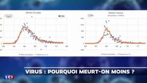 Le coronavirus est toujours là, mais plus le covid-19 ! (vidéo 5'32)
