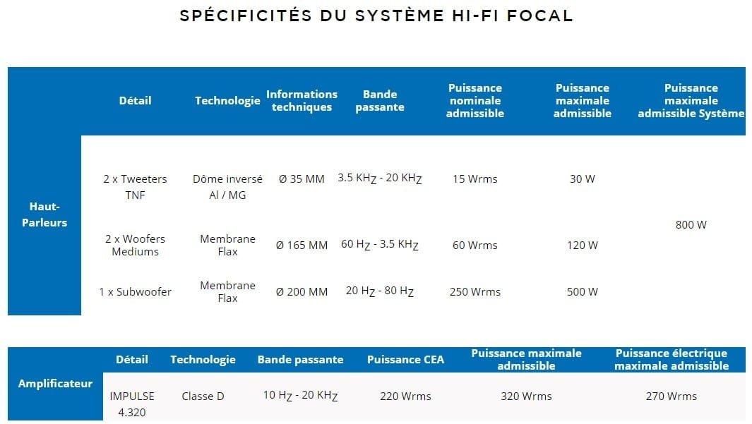 Spécifications Focal hifi premium Alpine A110 subwoofer Amplificateur   Focal: un nouveau système Hi-Fi Premium sur l'Alpine A110 de série
