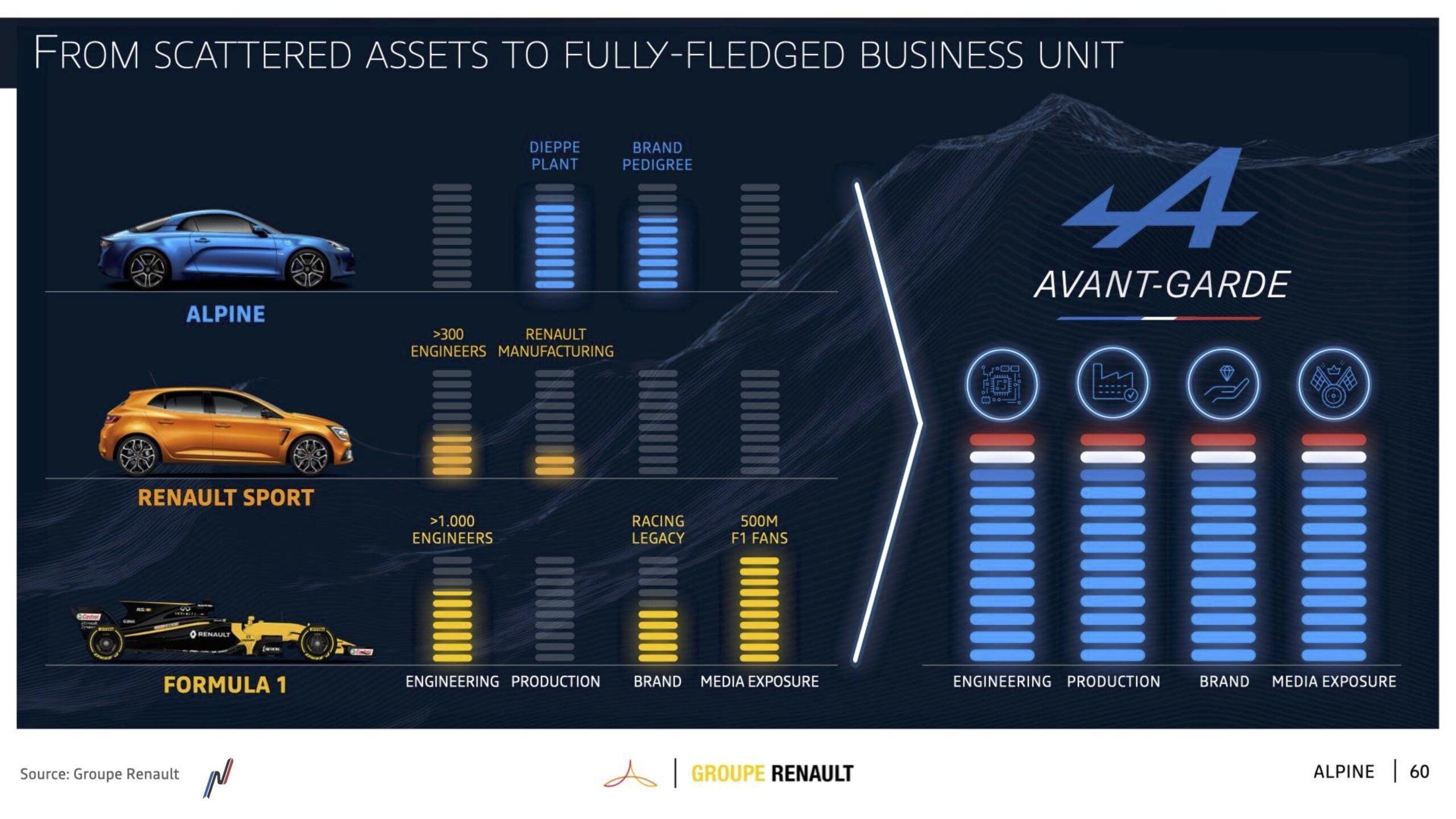 2 Alpine Renaulution 2021 lesalpinistes scaled | Alpine prend officiellement le virage de l'électrique à 100% … en partenariat avec Lotus !