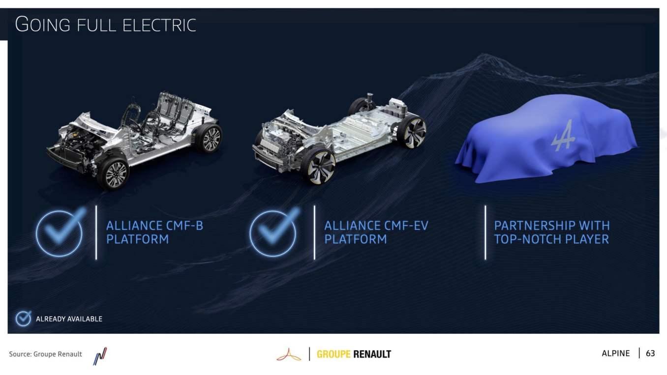 5 Alpine Renaulution 2021 lesalpinistes | Alpine prend officiellement le virage de l'électrique à 100% … en partenariat avec Lotus !