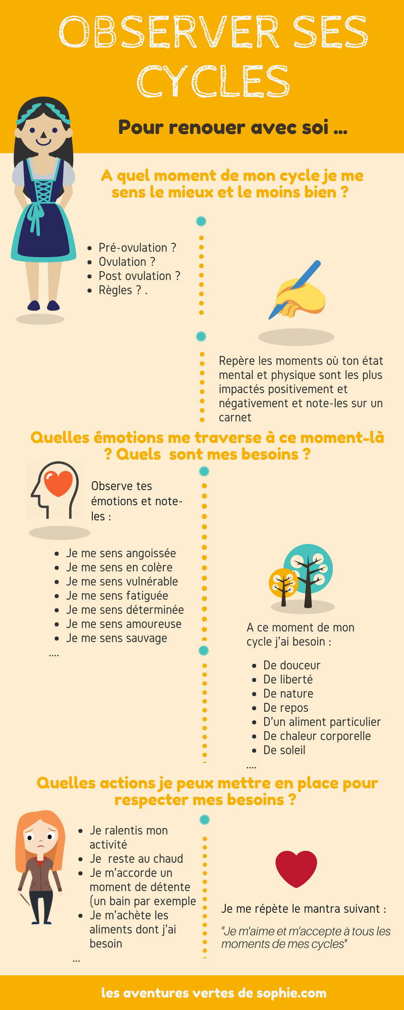 Observer ses cycles (1)