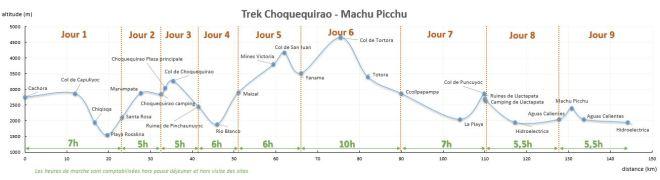 Trek Choquequirao - Machu Picchu