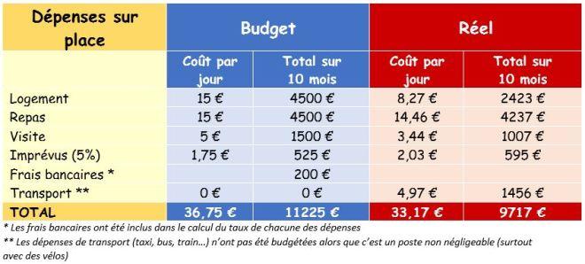 comparaison-budget-reel