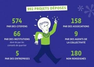Le budget participatif de Rennes