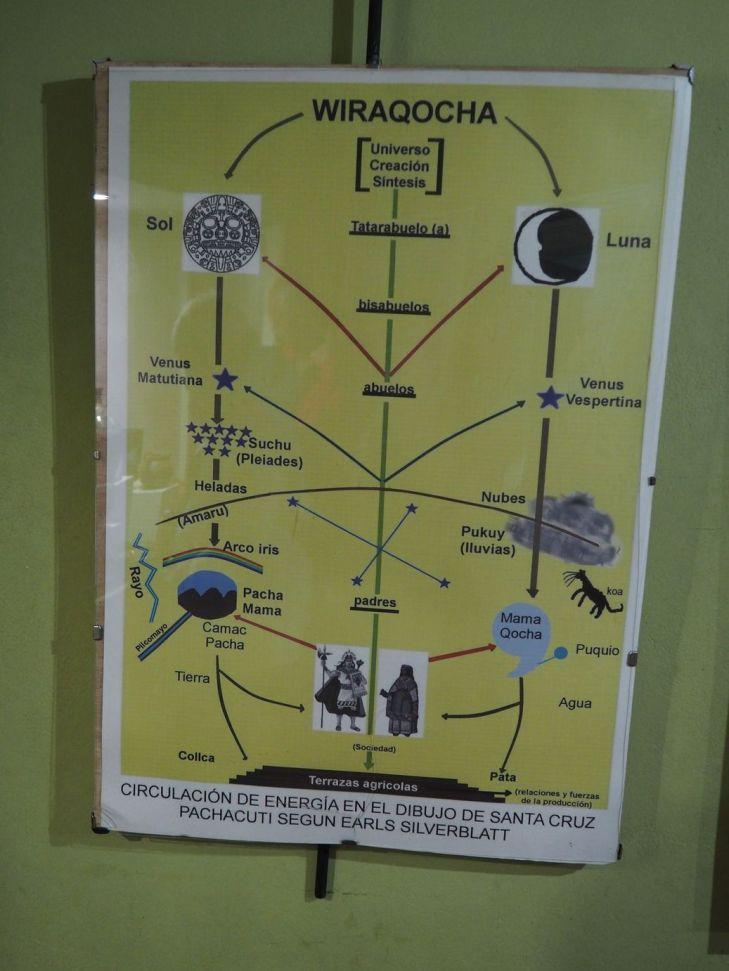 Si vous voulez en savoir plus sur la cosmogonie inca