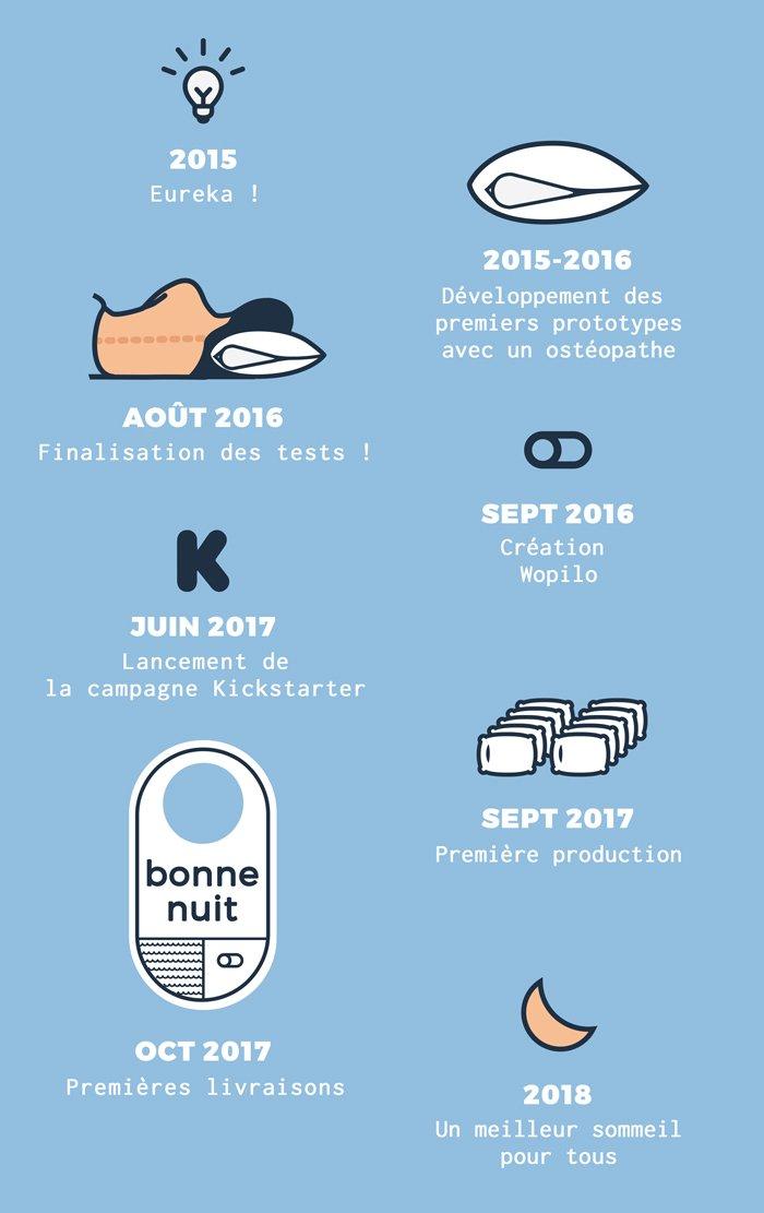 Timeline-a-propos-creation-oreiller-ergonomique-Wopilo