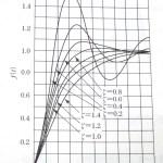 固有角周波数・減衰定数・定常偏差