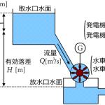 水力発電・揚水発電