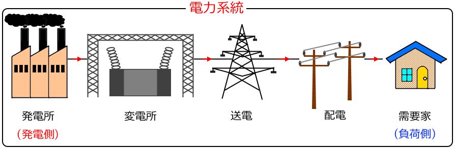 電力系統の周波数変動   電験3種「理論」最速合格